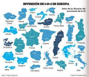 Infográfico Levante-EMV sobre inversión en I+D+i en Europa