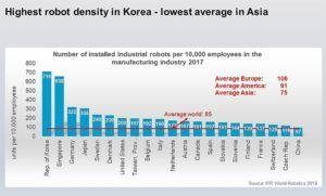 La densidad de robots de Corea del Sur, líder mundial.